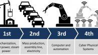 Endüstri 4, 4. Sanayi Devrimi, Dördüncü devrim, Türkiye neresinde